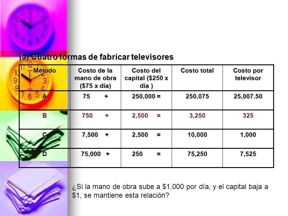(a) Cuatro formas de fabricar televisores (a) Cuatro formas de fabricar televisores Método Costo de la mano de obra ($75 x día) Costo del capital ($25