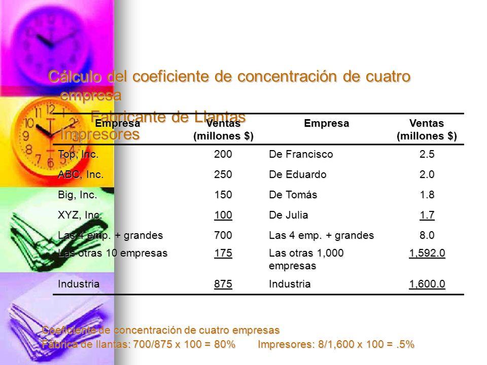 Cálculo del coeficiente de concentración de cuatro empresa Cálculo del coeficiente de concentración de cuatro empresa Fabricante de Llantas Impresores