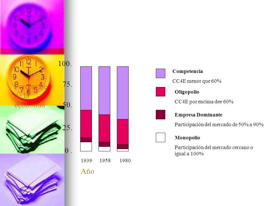 0. 25. 50. 75. 100. 1939 1958 1980 Año Porcentaje de la economía Competencia CC4E menor que 60% Oligopolio CC4E por encima dee 60% Empresa Dominante P