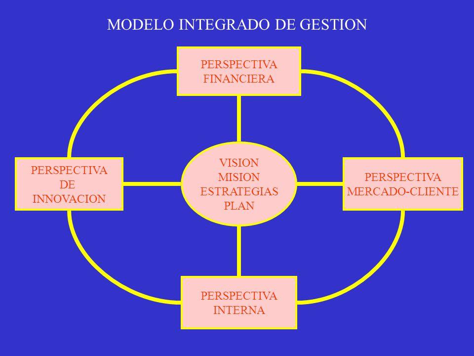 MODELO INTEGRADO DE GESTION VISION MISION ESTRATEGIAS PLAN PERSPECTIVA FINANCIERA PERSPECTIVA MERCADO-CLIENTE PERSPECTIVA INTERNA PERSPECTIVA DE INNOV