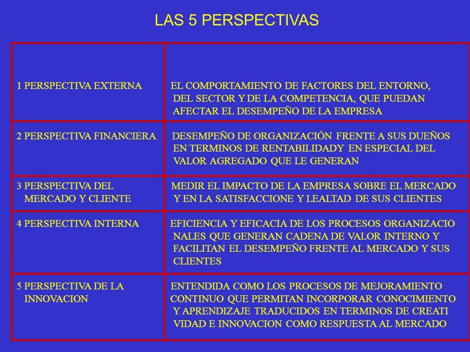 LAS 5 PERSPECTIVAS 1 PERSPECTIVA EXTERNA EL COMPORTAMIENTO DE FACTORES DEL ENTORNO, DEL SECTOR Y DE LA COMPETENCIA, QUE PUEDAN AFECTAR EL DESEMPEÑO DE