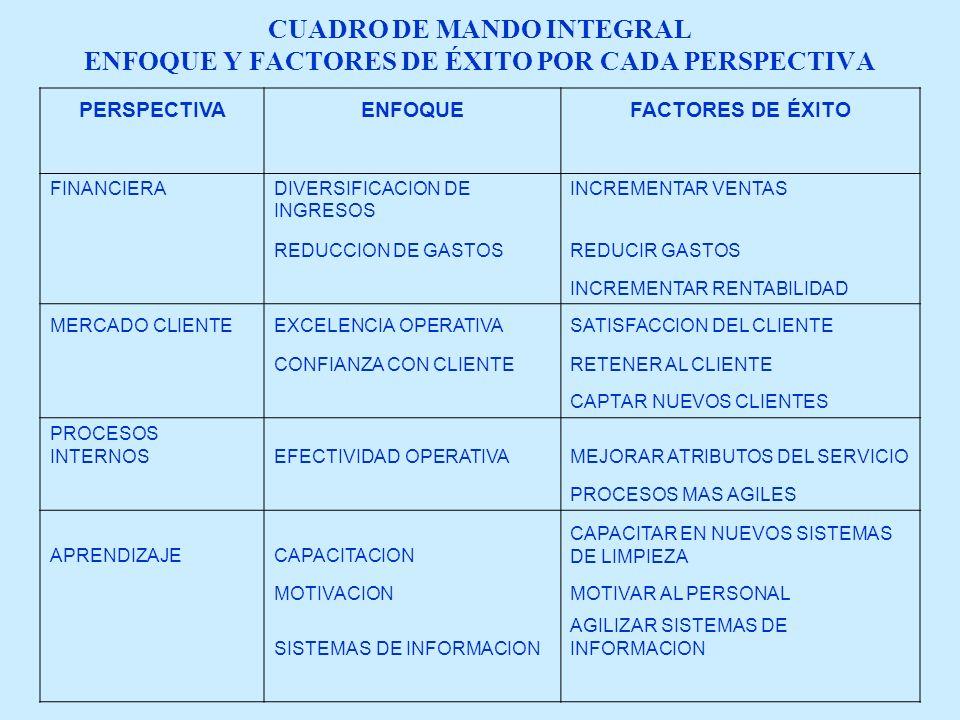 CUADRO DE MANDO INTEGRAL ENFOQUE Y FACTORES DE ÉXITO POR CADA PERSPECTIVA PERSPECTIVAENFOQUEFACTORES DE ÉXITO FINANCIERADIVERSIFICACION DE INGRESOS IN