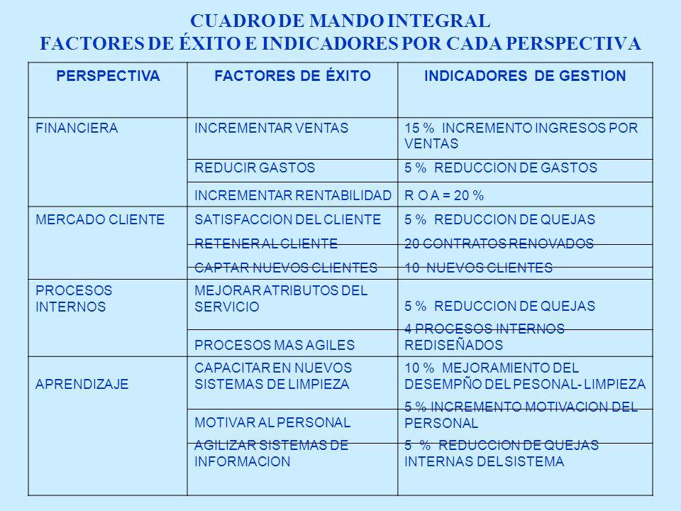 CUADRO DE MANDO INTEGRAL FACTORES DE ÉXITO E INDICADORES POR CADA PERSPECTIVA PERSPECTIVAFACTORES DE ÉXITOINDICADORES DE GESTION FINANCIERAINCREMENTAR