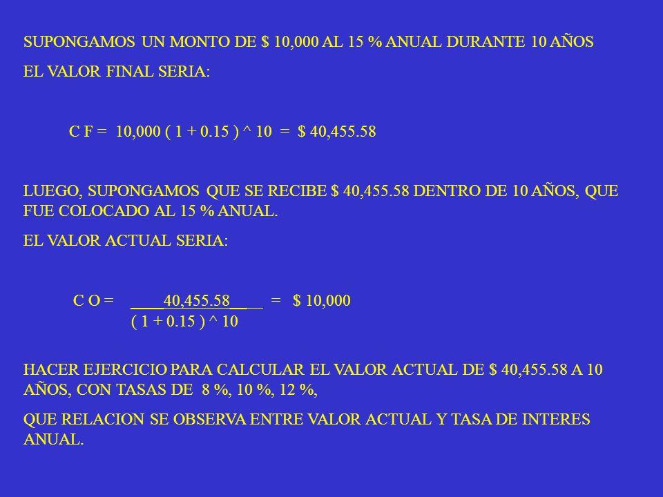 SUPONGAMOS UN MONTO DE $ 10,000 AL 15 % ANUAL DURANTE 10 AÑOS EL VALOR FINAL SERIA: C F = 10,000 ( 1 + 0.15 ) ^ 10 = $ 40,455.58 LUEGO, SUPONGAMOS QUE