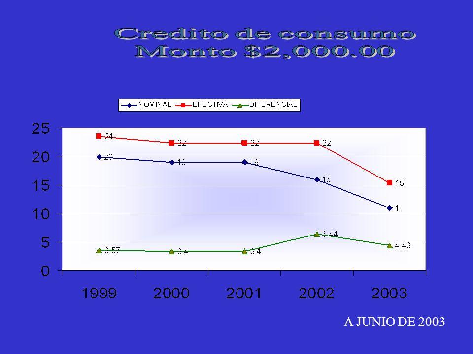 A JUNIO DE 2003