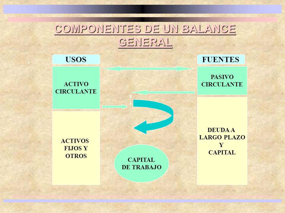 . COMPONENTES DE UN BALANCE GENERAL ACTIVO CIRCULANTE ACTIVOS FIJOS Y OTROS CAPITAL DE TRABAJO PASIVO CIRCULANTE DEUDA A LARGO PLAZO Y CAPITAL USOSFUE