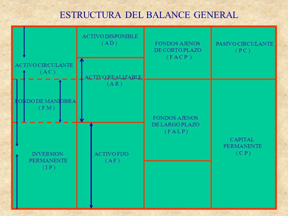 ESTRUCTURA DEL BALANCE GENERAL FONDOS PROPIOS ( F P ) ACTIVO CIRCULANTE ( A C ) FONDO DE MANIOBRA ( F M ) ACTIVO DISPONIBLE ( A D ) ACTIVO REALIZABLE