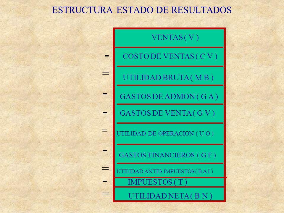 ESTRUCTURA ESTADO DE RESULTADOS GASTOS FINANCIEROS VENTAS ( V ) COSTO DE VENTAS ( C V ) UTILIDAD BRUTA ( M B ) GASTOS DE ADMON ( G A ) GASTOS DE VENTA