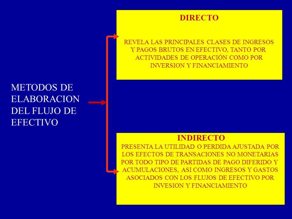 METODOS DE ELABORACION DEL FLUJO DE EFECTIVO DIRECTO REVELA LAS PRINCIPALES CLASES DE INGRESOS Y PAGOS BRUTOS EN EFECTIVO, TANTO POR ACTIVIDADES DE OP