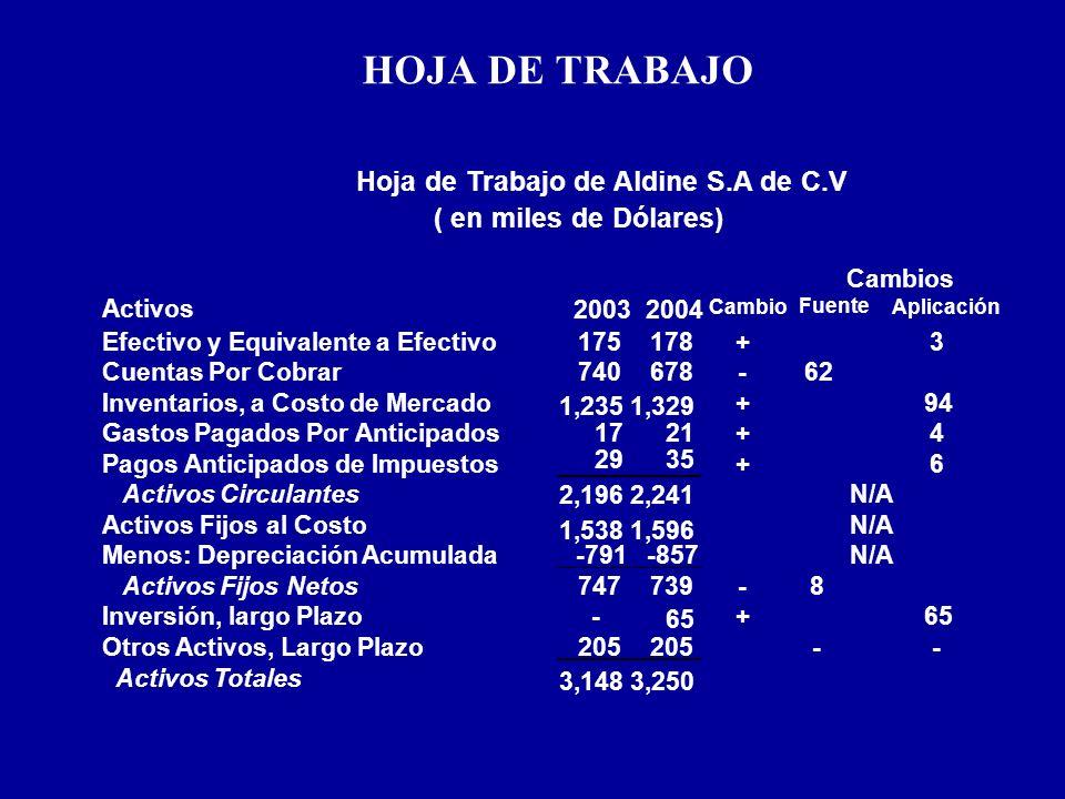 HOJA DE TRABAJO Activos 20032004 Cambio Fuente Aplicación Efectivo y Equivalente a Efectivo175178+3 Cuentas Por Cobrar740678-62 Inventarios, a Costo d