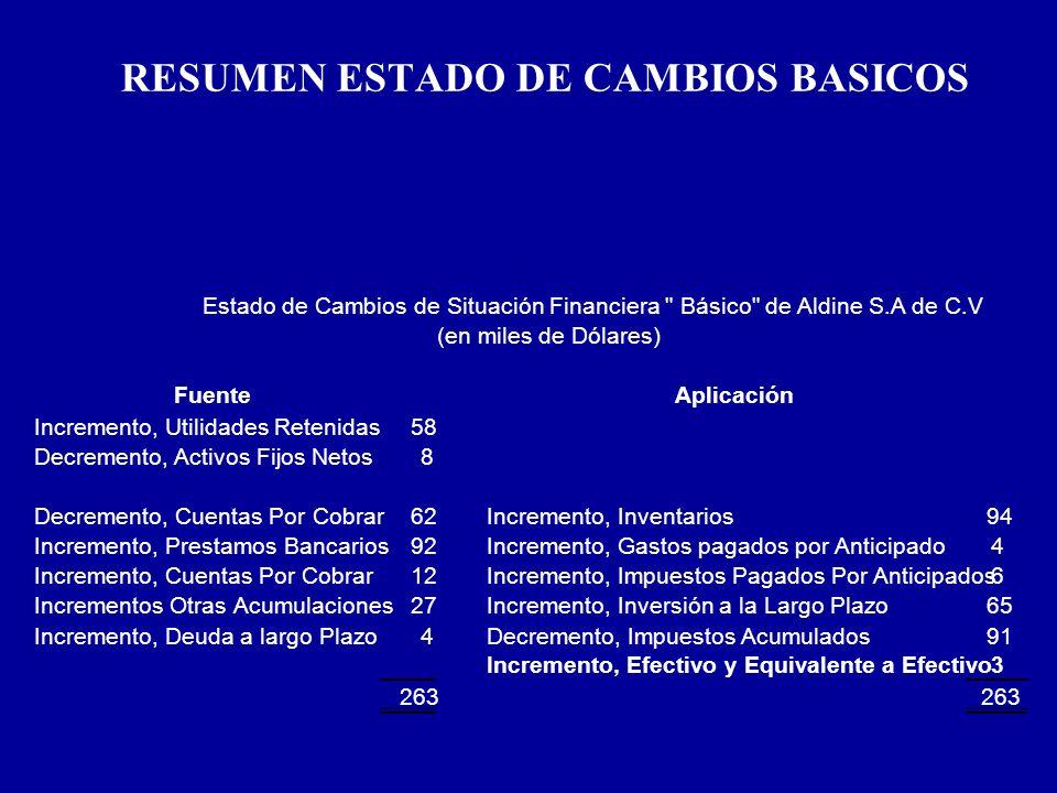 RESUMEN ESTADO DE CAMBIOS BASICOS FuenteAplicación Incremento, Utilidades Retenidas58 Decremento, Activos Fijos Netos8 Decremento, Cuentas Por Cobrar6