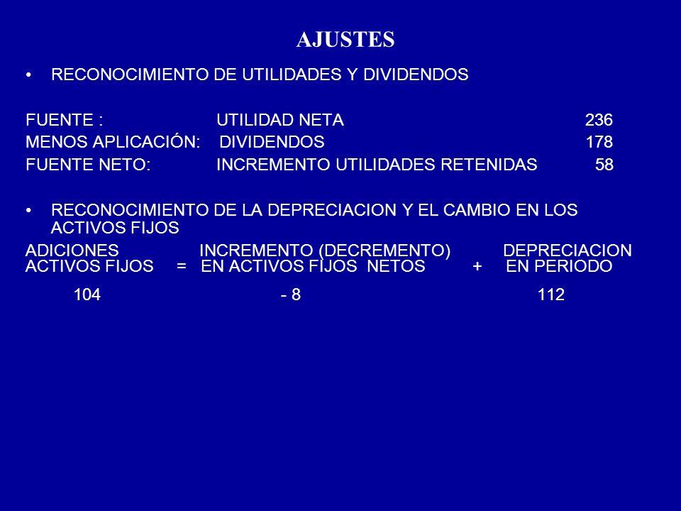 AJUSTES RECONOCIMIENTO DE UTILIDADES Y DIVIDENDOS FUENTE : UTILIDAD NETA 236 MENOS APLICACIÓN: DIVIDENDOS 178 FUENTE NETO: INCREMENTO UTILIDADES RETEN