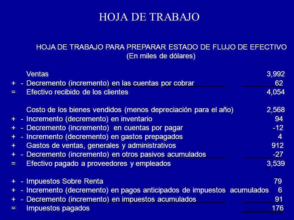 HOJA DE TRABAJO Ventas3,992 +-Decremento (incremento) en las cuentas por cobrar62 =Efectivo recibido de los clientes4,054 Costo de los bienes vendidos