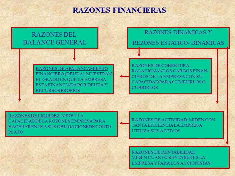 RAZONES FINANCIERAS RAZONES DEL BALANCE GENERAL RAZONES DINAMICAS Y REZONES ESTATICO- DINAMICAS RAZONES DE LIQUIDEZ: MIDEN LA CAPACIDADDE LA ROZONES E