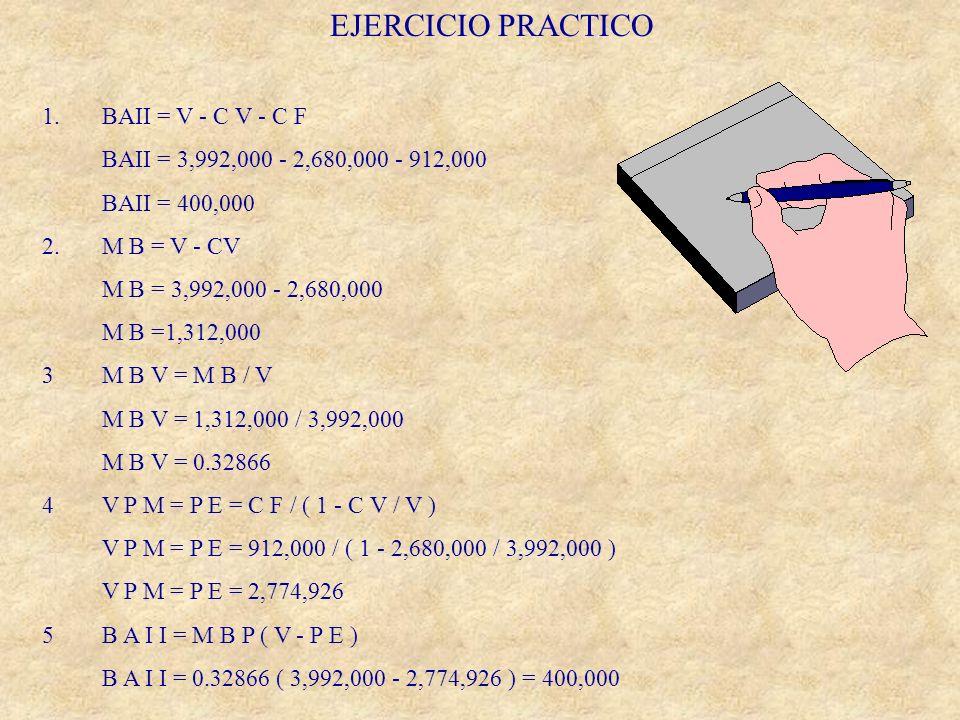 EJERCICIO PRACTICO 1. BAII = V - C V - C F BAII = 3,992,000 - 2,680,000 - 912,000 BAII = 400,000 2. M B = V - CV M B = 3,992,000 - 2,680,000 M B =1,31
