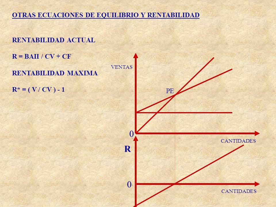 OTRAS ECUACIONES DE EQUILIBRIO Y RENTABILIDAD RENTABILIDAD ACTUAL R = BAII / CV + CF RENTABILIDAD MAXIMA R* = ( V / CV ) - 1 VENTAS CANTIDADES R PE 0