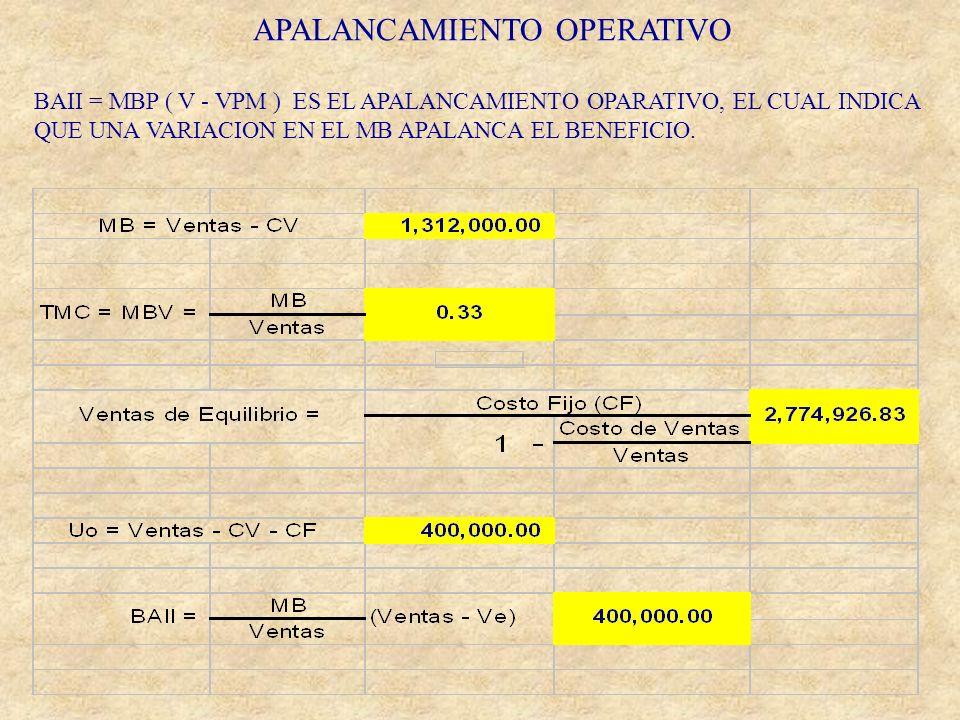 APALANCAMIENTO OPERATIVO BAII = MBP ( V - VPM ) ES EL APALANCAMIENTO OPARATIVO, EL CUAL INDICA QUE UNA VARIACION EN EL MB APALANCA EL BENEFICIO.