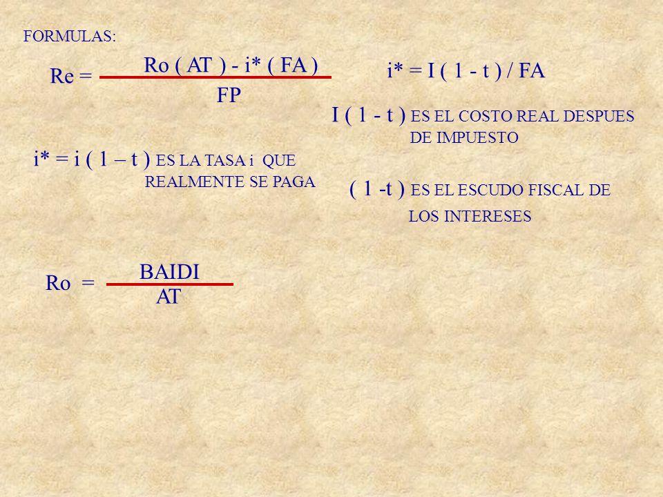 FORMULAS: Re = Ro ( AT ) - i* ( FA ) FP i* = I ( 1 - t ) / FA I ( 1 - t ) ES EL COSTO REAL DESPUES DE IMPUESTO ( 1 -t ) ES EL ESCUDO FISCAL DE LOS INT