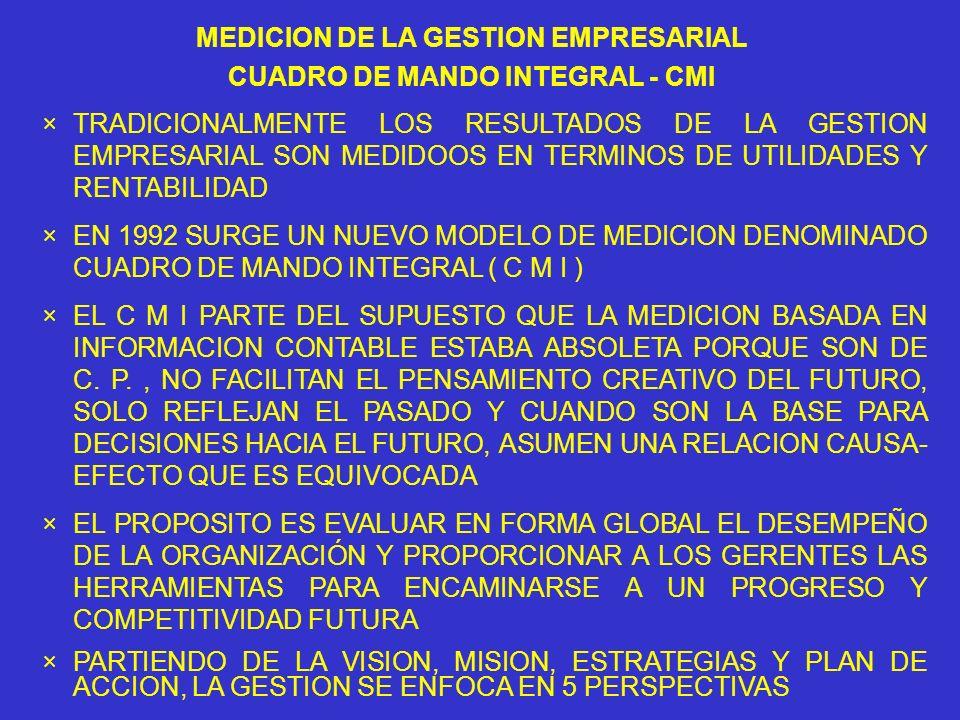 MEDICION DE LA GESTION EMPRESARIAL CUADRO DE MANDO INTEGRAL - CMI ×TRADICIONALMENTE LOS RESULTADOS DE LA GESTION EMPRESARIAL SON MEDIDOOS EN TERMINOS