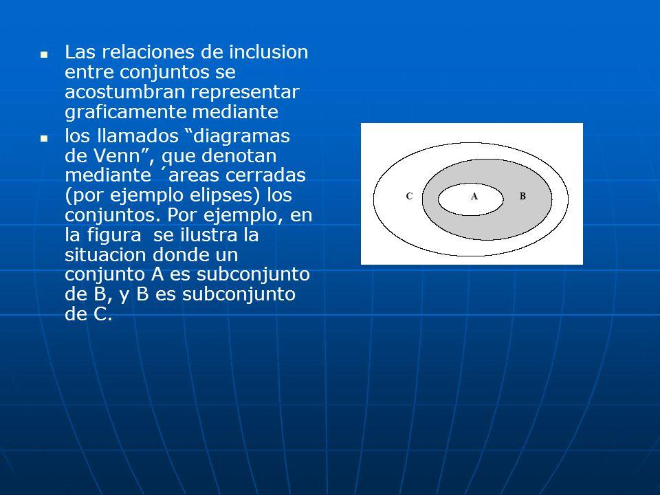Las relaciones de inclusion entre conjuntos se acostumbran representar graficamente mediante los llamados diagramas de Venn, que denotan mediante ´are