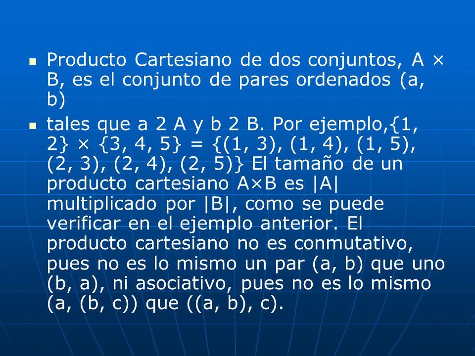 Producto Cartesiano de dos conjuntos, A × B, es el conjunto de pares ordenados (a, b) tales que a 2 A y b 2 B. Por ejemplo,{1, 2} × {3, 4, 5} = {(1, 3
