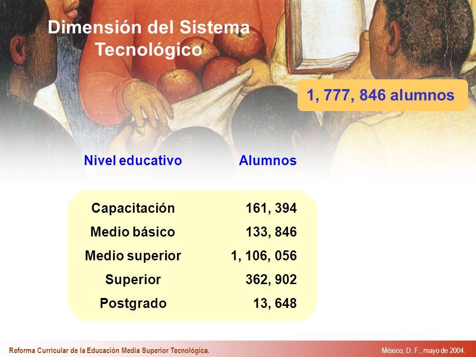 Dimensión del Sistema Tecnológico 1, 777, 846 alumnos Nivel educativo Capacitación Medio básico Medio superior Superior Postgrado Alumnos 161, 394 133, 846 1, 106, 056 362, 902 13, 648 México, D.