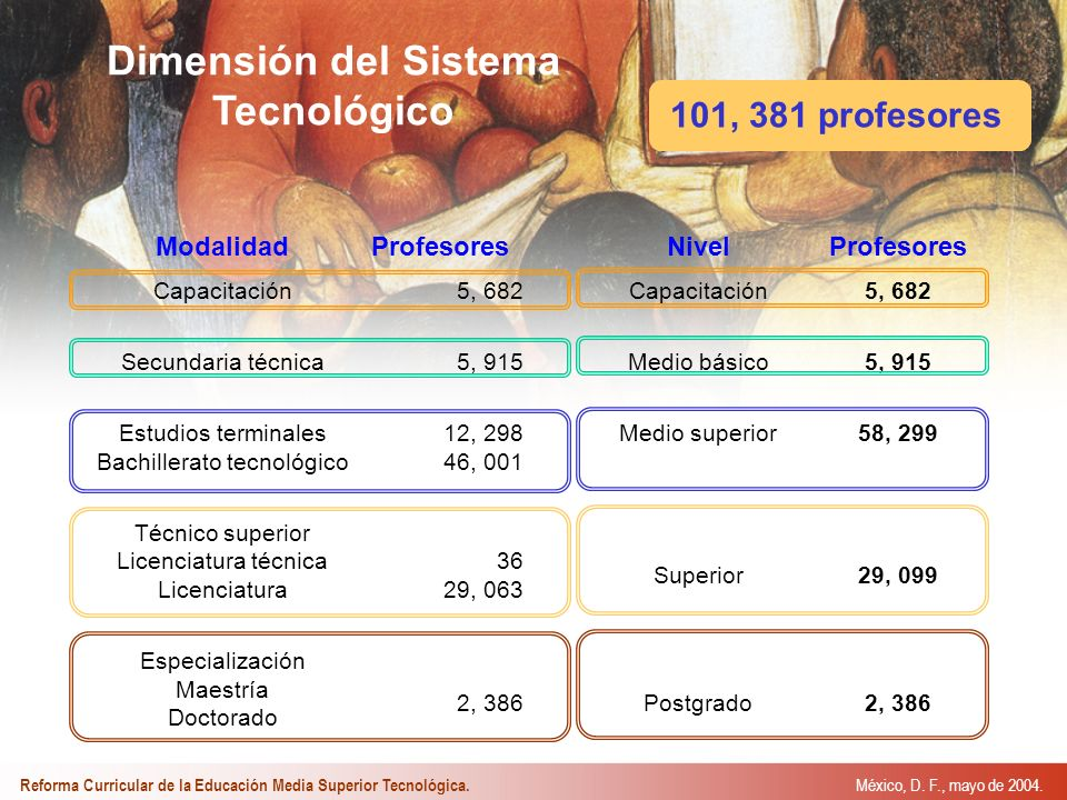Modalidad Capacitación Secundaria técnica Estudios terminales Bachillerato tecnológico Técnico superior Licenciatura técnica Licenciatura Especialización Maestría Doctorado Profesores 5, 682 5, 915 12, 298 46, 001 36 29, 063 2, 386 Nivel Capacitación Medio básico Medio superior Superior Postgrado Profesores 5, 682 5, 915 58, 299 29, 099 2, 386 Dimensión del Sistema Tecnológico 101, 381 profesores México, D.