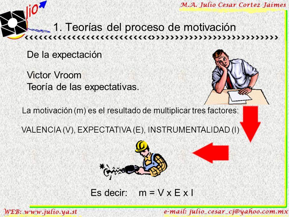 Teoría de las Expectativas Esta teoría considera 4 aspectos: (1)Las personas entran a una organización con expectativas basadas en sus necesidades, mo