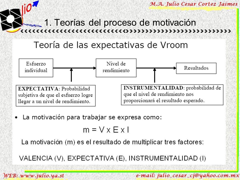 1. Teorías del proceso de motivación De la expectación Victor Vroom Teoría de las expectativas. La motivación (m) es el resultado de multiplicar tres