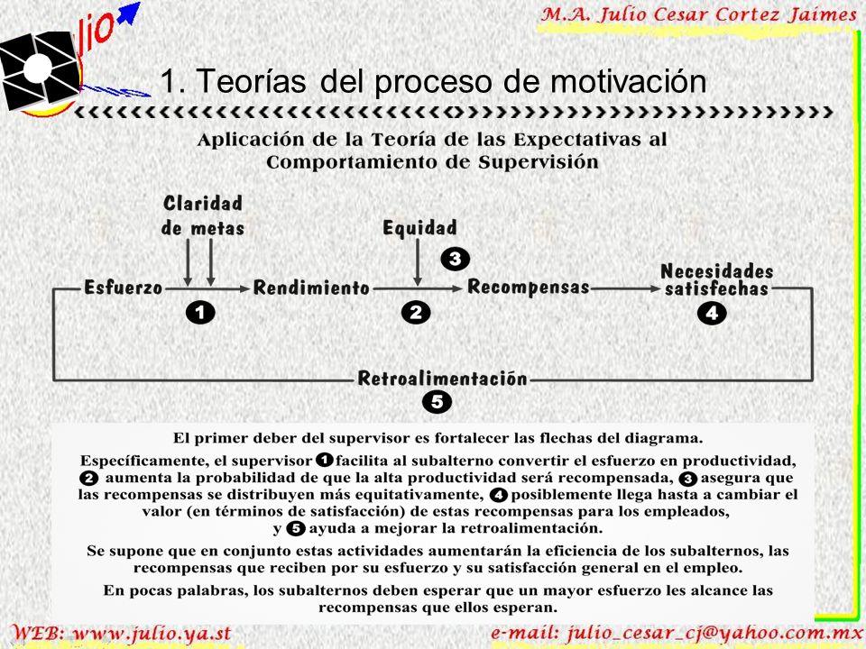 1. Teorías del proceso de motivación Este modelo se encuentra muy relacionado con el de la modificación de la conducta, debido a que los Gerentes pued