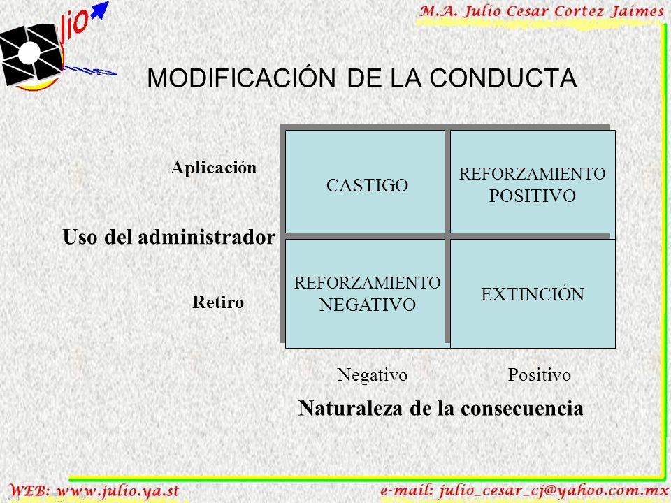 1. Teorías del proceso de motivación ESTRATEGIAS PARA MODIFICAR LA CONDUCTA. 3. LA EXTINCIÓN consiste en debilitar o disminuir la frecuencia de la con