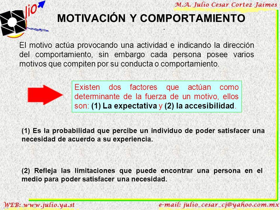 MOTIVACIÓN Y COMPORTAMIENTO. La motivación es el impulso para satisfacer un deseo (alcanzar un resultado); la satisfacción se experimenta cuando se ha