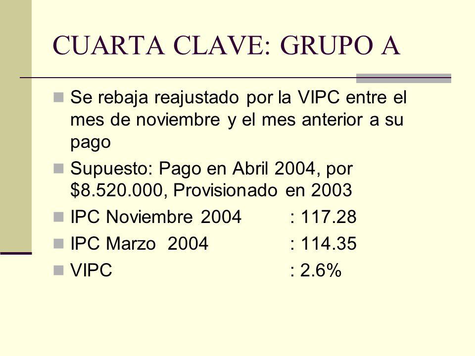 CUARTA CLAVE: GRUPO A Se rebaja reajustado por la VIPC entre el mes de noviembre y el mes anterior a su pago Supuesto: Pago en Abril 2004, por $8.520.000, Provisionado en 2003 IPC Noviembre 2004 : 117.28 IPC Marzo 2004 : 114.35 VIPC: 2.6%