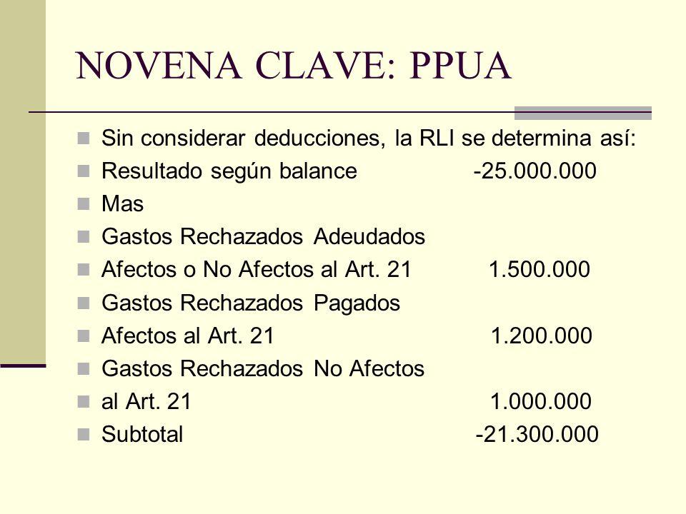 NOVENA CLAVE: PPUA Sin considerar deducciones, la RLI se determina así: Resultado según balance -25.000.000 Mas Gastos Rechazados Adeudados Afectos o No Afectos al Art.