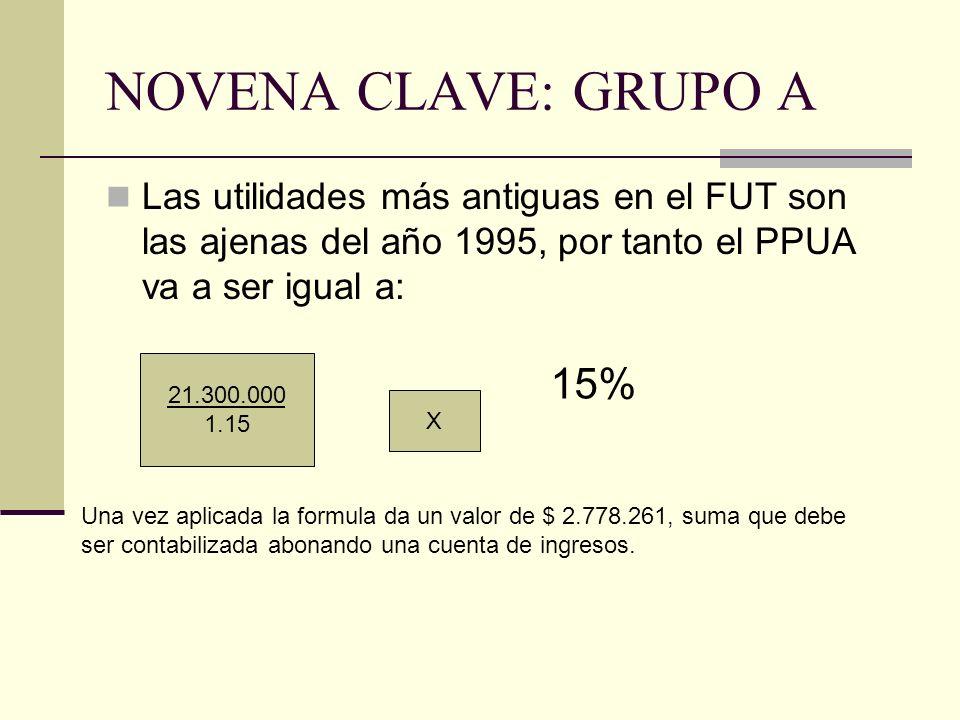 Las utilidades más antiguas en el FUT son las ajenas del año 1995, por tanto el PPUA va a ser igual a: 21.300.000 1.15 X 15% Una vez aplicada la formula da un valor de $ 2.778.261, suma que debe ser contabilizada abonando una cuenta de ingresos.