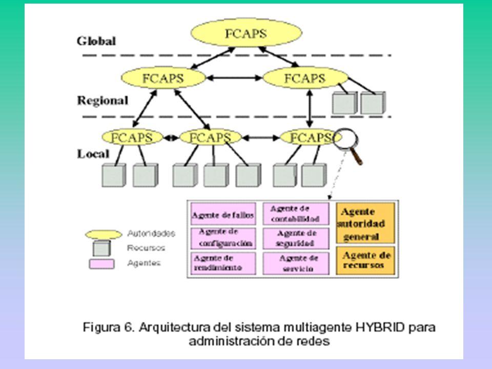 El control se distribuye a través de una jerarquía de agentes inteligentes controladores.
