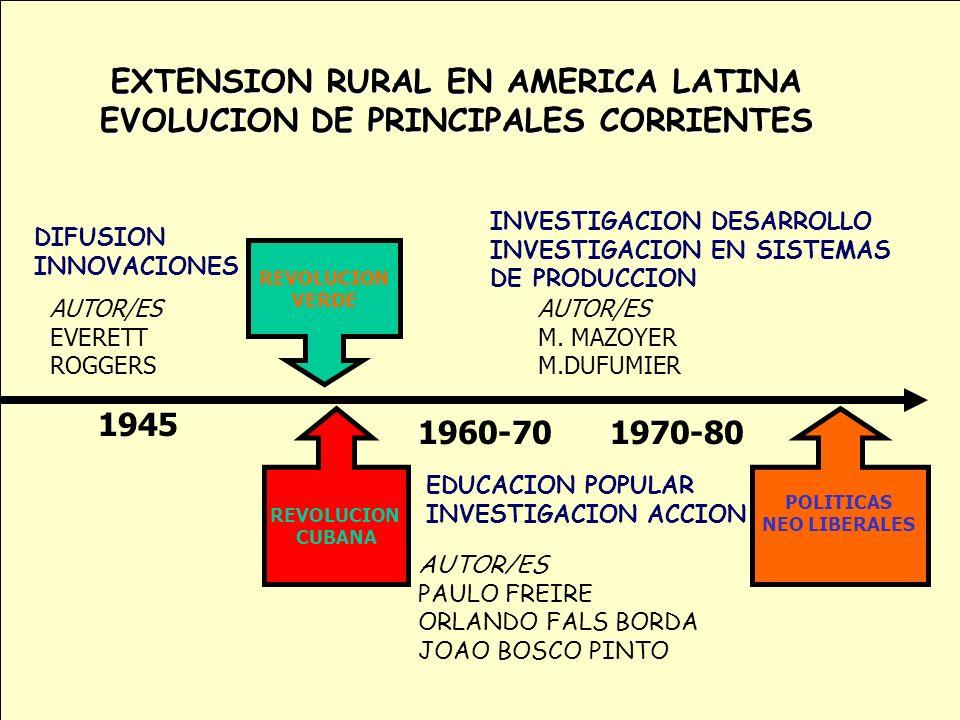 EXTENSION RURAL EN AMERICA LATINA EVOLUCION DE PRINCIPALES CORRIENTES 1945 DIFUSION INNOVACIONES AUTOR/ES EVERETT ROGGERS 1960-70 EDUCACION POPULAR IN
