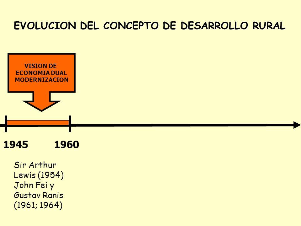 1945-1960 -VISION DE ECONOMIA DUAL-MODERNIZACION PEQUEÑOS AGRICULTORES: SECTOR TRADICIONAL (AGRICULTURA DE SUBSISTENCIA) GRANDES EXPLOTACIONES: SECTOR MODERNO CON ALTO GRADO DE INCORPORACION DE TECNOLOGIA DESARROLLO RURAL = DESARROLLO DE LAS COMUNIDADES RURALES PEQUEÑOS AGRICULTORES: MANO DE OBRA DE GRANDES EXPLOTACIONES GRANDES AGRICULTORES EFICIENTES Y RACIONALES COEXISTENCIA