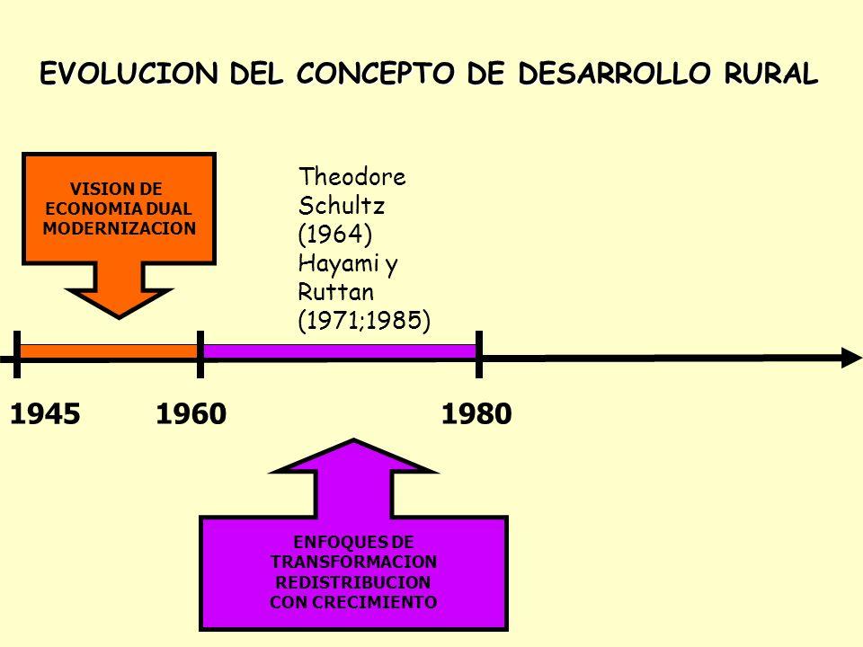 1960-1980 – ENFOQUES DE TRANSFORMACION DE LA ECONOMIA TRADICIONAL – PEQUEÑOS AGRICULTORES: AGENTES ECONOMICOS RACIONALES Y EFICIENTES POBREZA POR FALTA DE OPORTUNIDADES TECNICAS Y ECONOMICAS REVOLUCION VERDE MECANIZACION REFORMA AGRARIA POLITICAS AGRICOLAS CREDITO ESTATAL ARTICULACION DE INSTITUCIONES PUBLICAS TRANSFERENCIA DE TECNOLOGIA EXTENSION AGRICOLA NBI LA AGRICULTURA COMO MOTOR DEL CRECIMIENTO ECONOMICO DESARROLLO RURAL = MODELO DE INSUMOS DE ALTA RENTABILIDAD Y DESARROLLO RURAL INTEGRADO