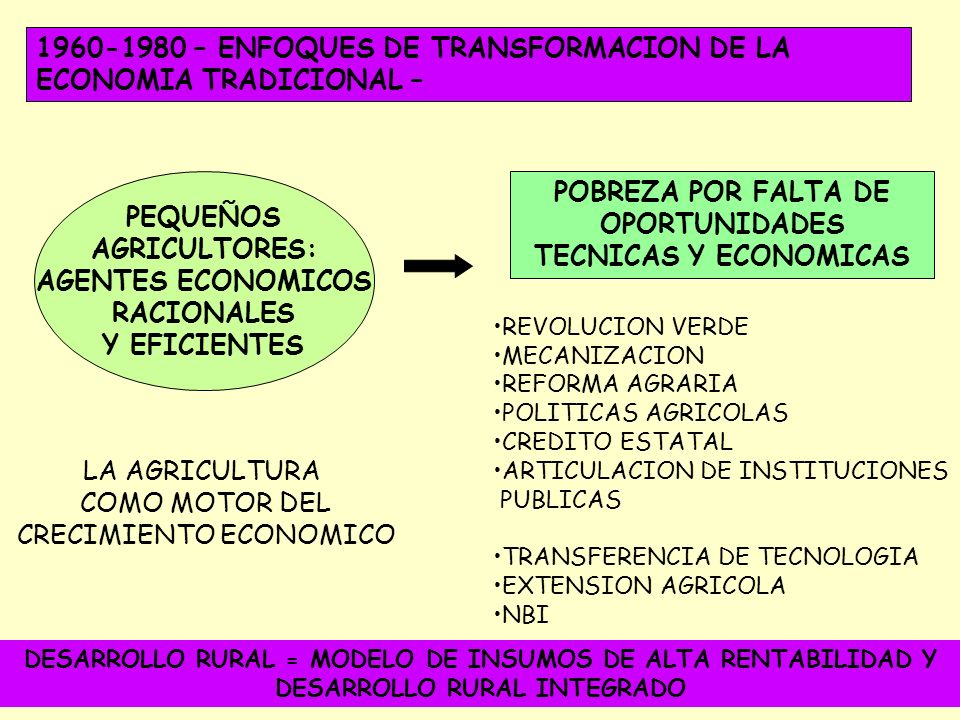 EVOLUCION DEL CONCEPTO DE DESARROLLO RURAL 19451960 VISION DE ECONOMIA DUAL MODERNIZACION ENFOQUES DE TRANSFORMACION REDISTRIBUCION CON CRECIMIENTO 1980 ENFOQUES DE PROCESO 2000 ESTABILIZACION MACROECONOMICA REFORMA DEL ESTADO LIBERALIZACION DE MERCADOS