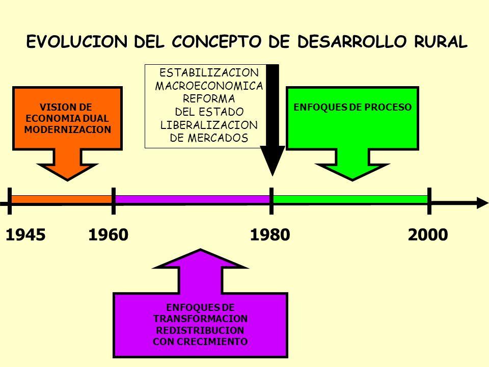 POBLADORES RURALES: SUJETOS DE SU PROPIO DESARROLLO FALTA DE PARTICIPACION Y PODER PARA ESTABLECER SUS PROPIAS PRIORIDADES 1980-2000 – ENFOQUES DE PROCESO – INVESTIGACION SOBRE SISTEMAS PRODUCTIVOS REVALORIZACION DEL CONOCIMIENTO TRADICIONAL REVALORIZACION DE LOS MAS DEBILES (MUJERES, INDIGENAS, POBRES) PREOCUPACION POR LOS RECURSOS NATURALES SEGURIDAD ALIMENTARIA GOBERNABILIDAD DESCENTRALIZACION DESARROLLO RURAL = PARTICIPACION Y EMPODERAMIENTO – MEDIOS DE VIDA SOSTENIBLES-SUSTENTABILIDAD-TERRITORIALIDAD LA AGRICULTURA COMO UNA POSIBILIDAD ENTRE OTRAS EN EL MEDIO RURAL