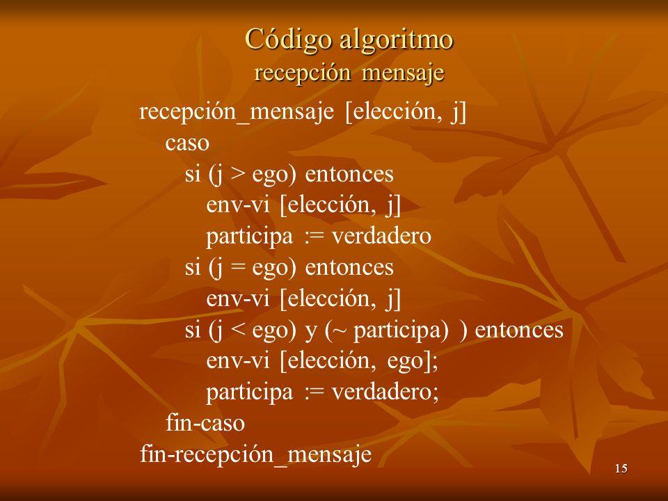 15 Código algoritmo recepción mensaje recepción_mensaje [elección, j] caso si (j > ego) entonces env-vi [elección, j] participa := verdadero si (j = e