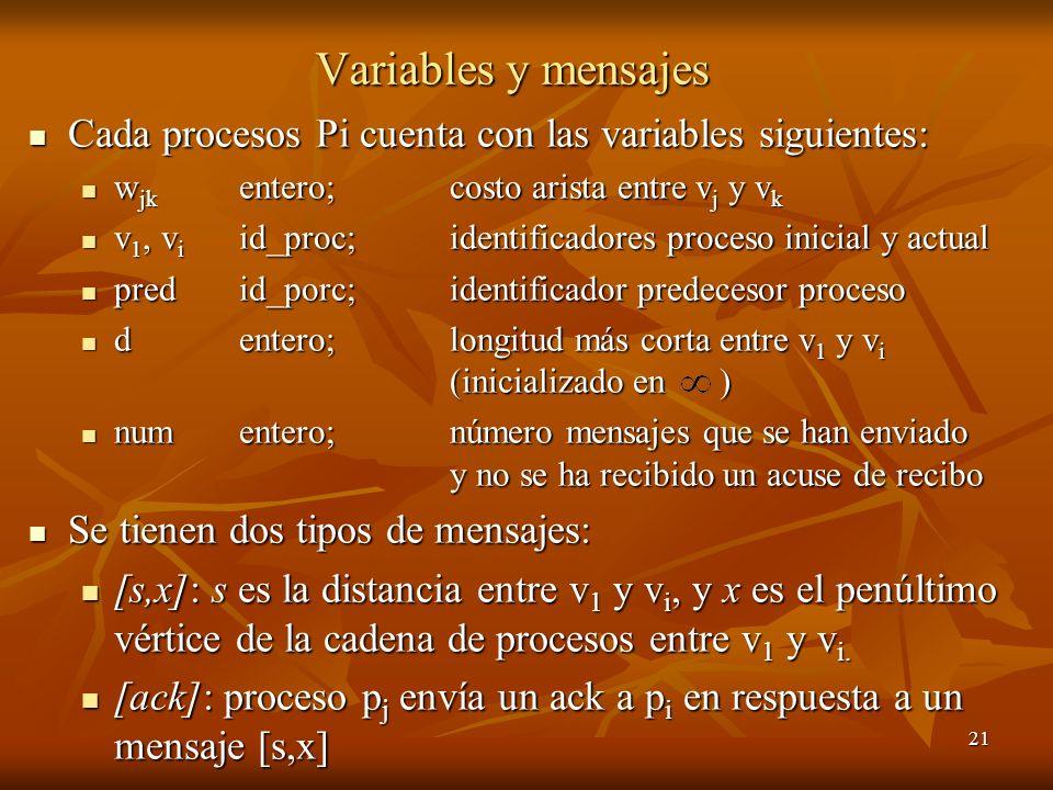 21 Variables y mensajes Cada procesos Pi cuenta con las variables siguientes: Cada procesos Pi cuenta con las variables siguientes: w jk entero; costo
