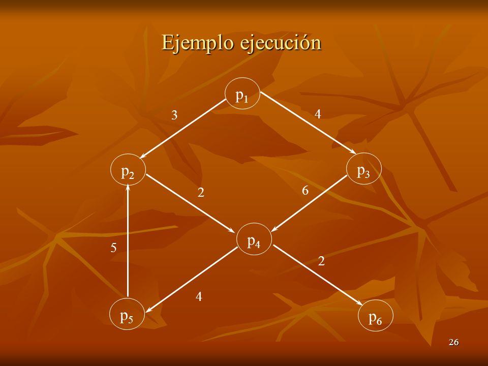26 Ejemplo ejecución p1p1 p2p2 p5p5 p4p4 p3p3 p6p6 3 5 4 2 6 4 2