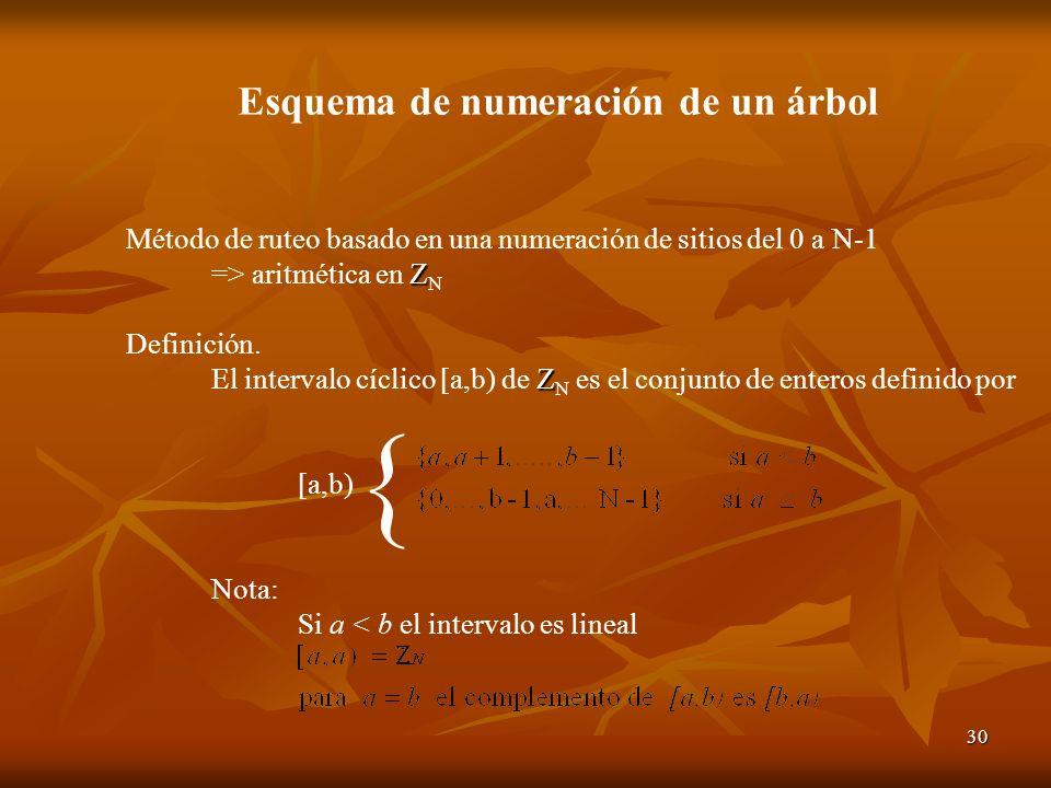 30 Método de ruteo basado en una numeración de sitios del 0 a N-1 Z => aritmética en Z N Definición. Z El intervalo cíclico [a,b) de Z N es el conjunt