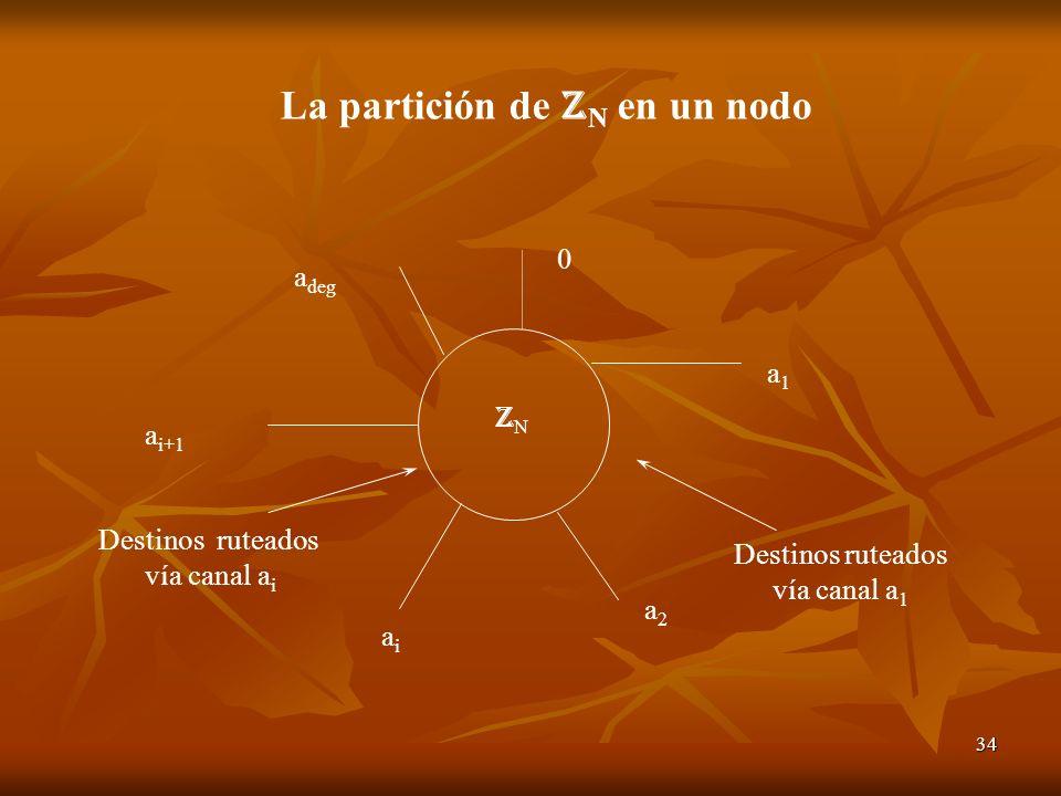 34 ZNZN 0 a1a1 Destinos ruteados vía canal a 1 a2a2 aiai Destinos ruteados vía canal a i a i+1 a deg La partición de Z N en un nodo