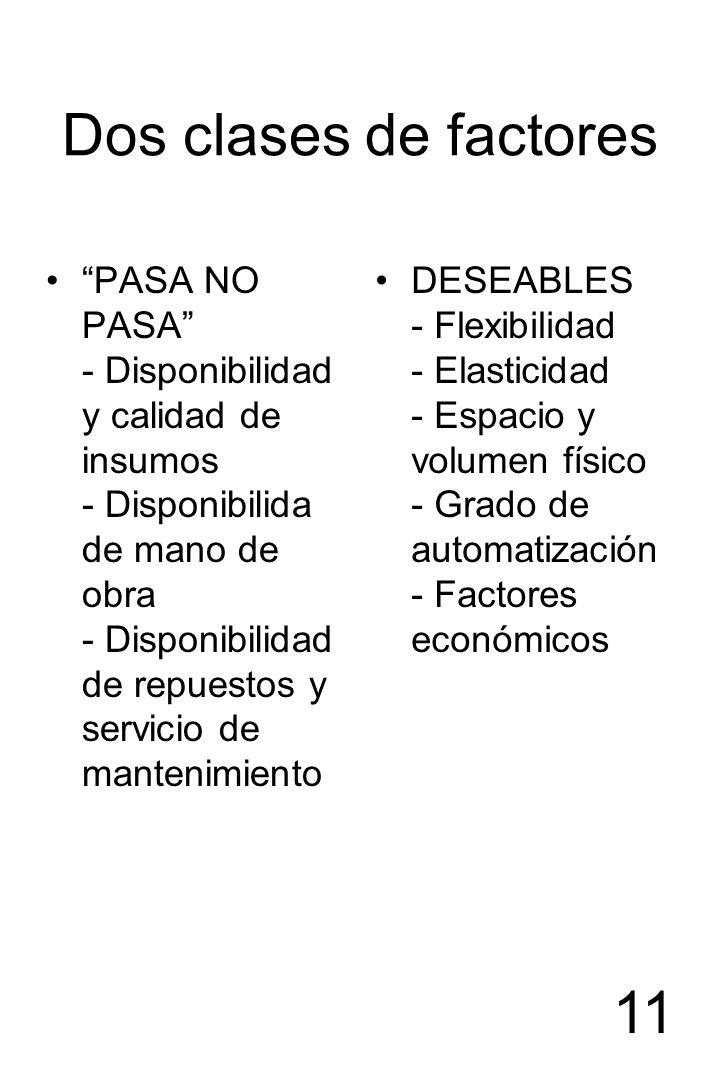 11 Dos clases de factores PASA NO PASA - Disponibilidad y calidad de insumos - Disponibilida de mano de obra - Disponibilidad de repuestos y servicio