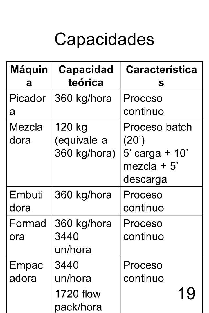 19 Capacidades Máquin a Capacidad teórica Característica s Picador a 360 kg/horaProceso continuo Mezcla dora 120 kg (equivale a 360 kg/hora) Proceso b
