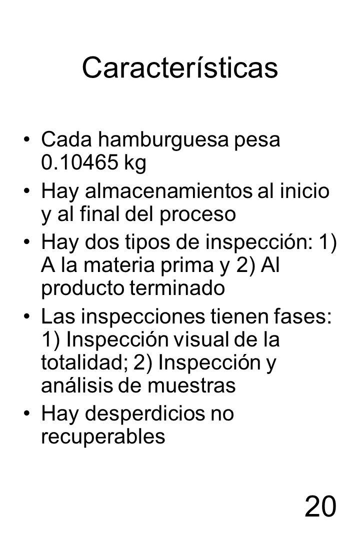 20 Características Cada hamburguesa pesa 0.10465 kg Hay almacenamientos al inicio y al final del proceso Hay dos tipos de inspección: 1) A la materia
