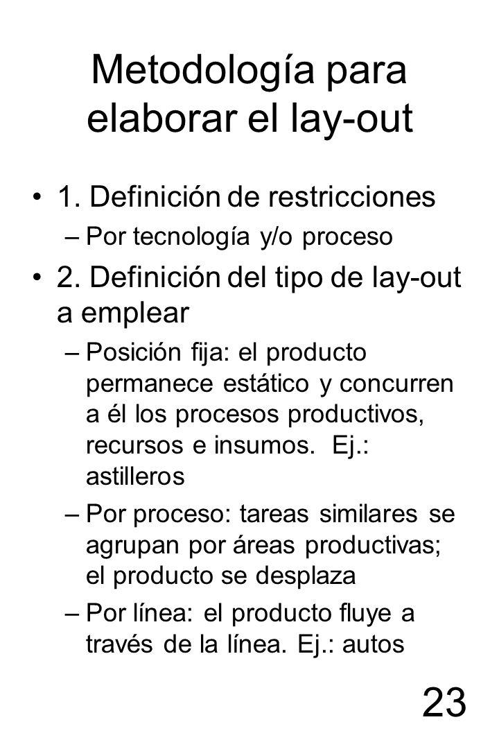 23 Metodología para elaborar el lay-out 1. Definición de restricciones –Por tecnología y/o proceso 2. Definición del tipo de lay-out a emplear –Posici